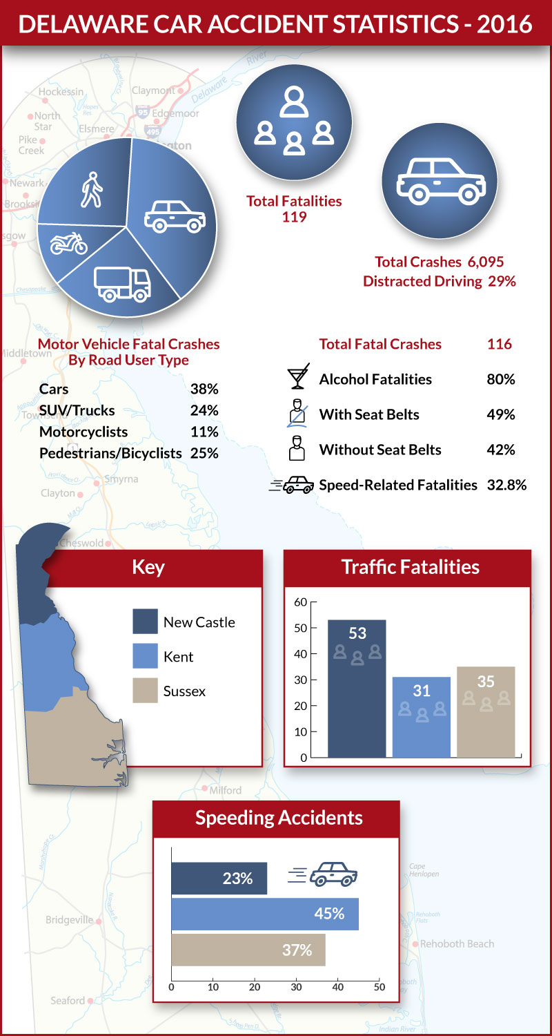 Delaware Car Accident Lawyers Display 2016 Statistics Related to Car Accidents in Delaware including Traffic Fatalities and Speeding Accidents
